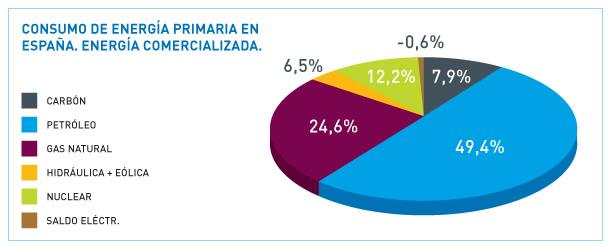 energia primaria espana: