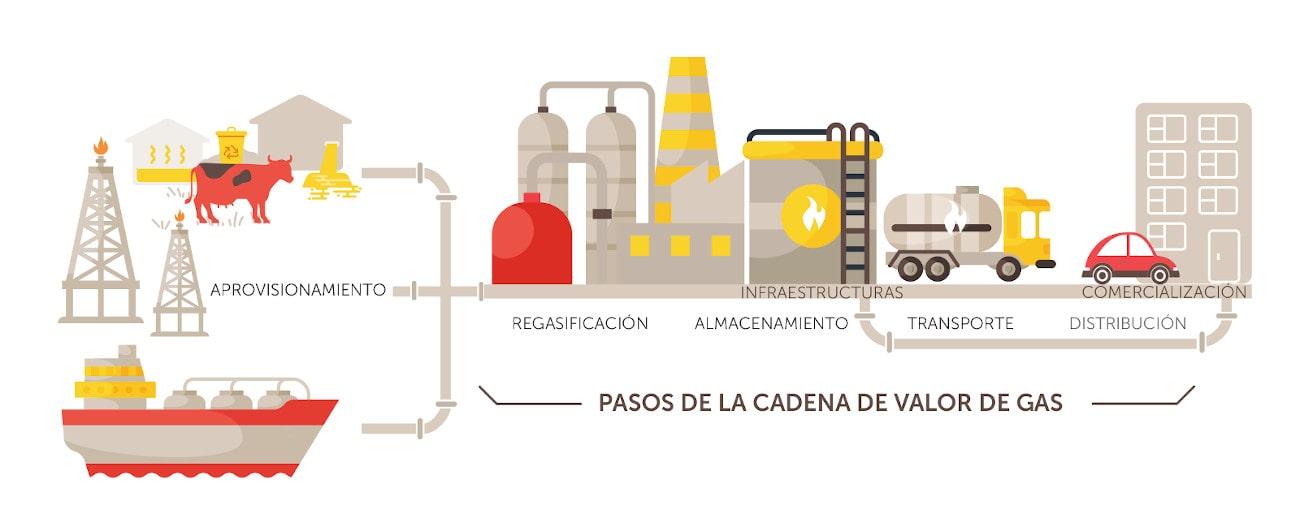 Infografía Aplicaciones del gas